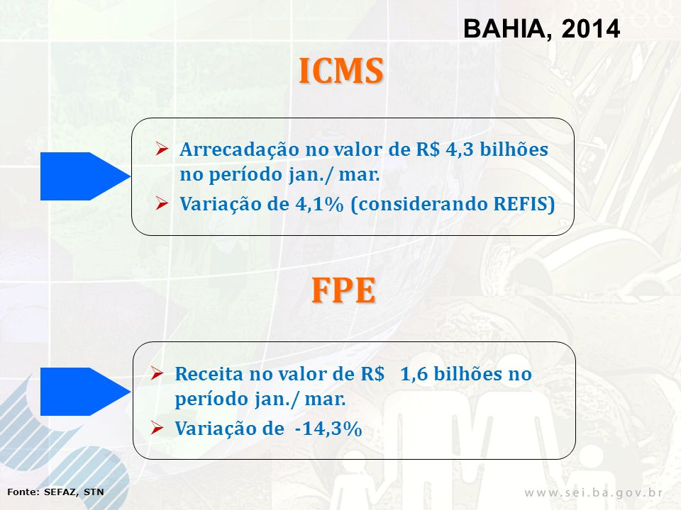 ICMS  Arrecadação no valor de R$ 4,3 bilhões no período jan./ mar.  Variação de 4,1% (considerando REFIS) Fonte: SEFAZ, STN FPE BAHIA, 2014  Receit