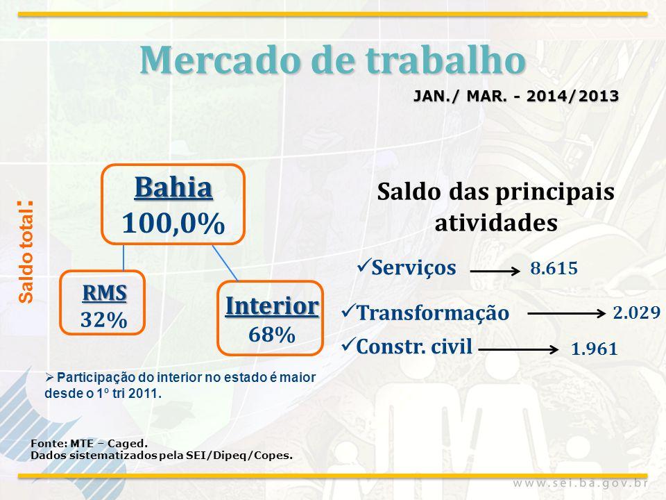 Mercado de trabalho JAN./ MAR. - 2014/2013 Fonte: MTE – Caged. Dados sistematizados pela SEI/Dipeq/Copes. Serviços Constr. civil 8.615 2.029 Transform