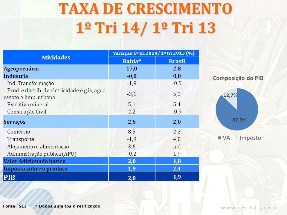 TAXA DE CRESCIMENTO 1º Tri 14/ 1º Tri 13 Fonte: SEI * Dados sujeitos a retificação Atividades Variação 1º tri 2014/ 1º tri 2013 (%) Bahia*Brasil Agropecuária17,02,8 Indústria-0,80,8 Ind.