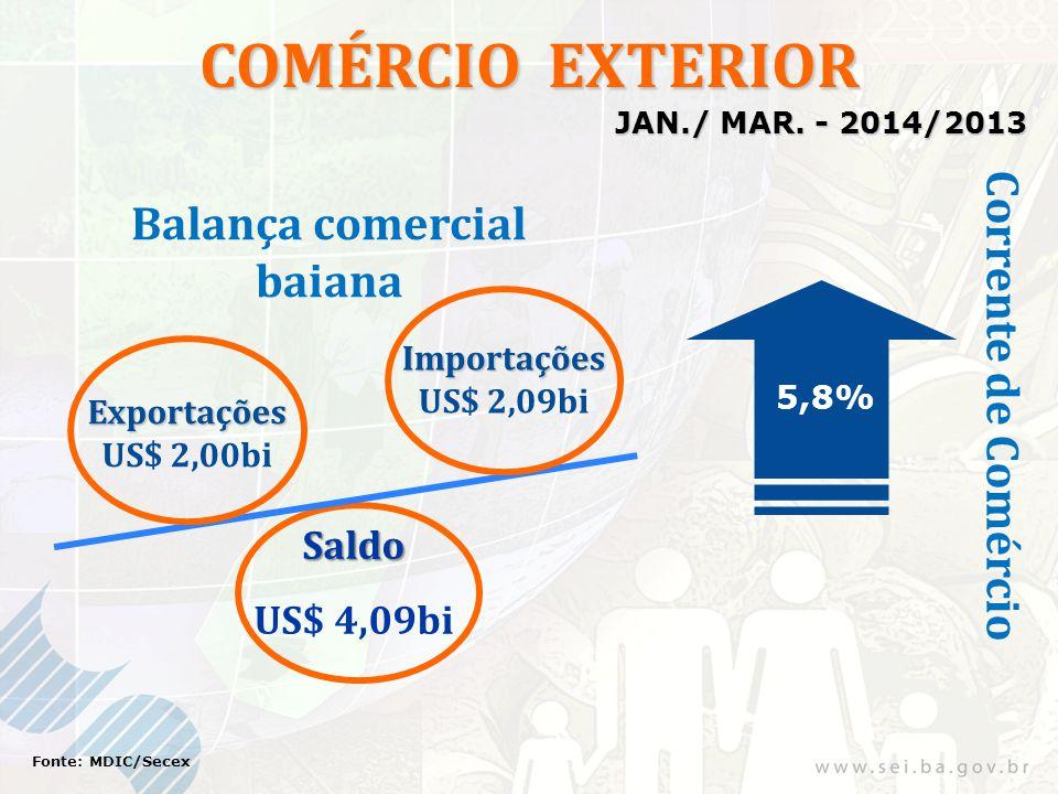 COMÉRCIO EXTERIOR Exportações US$ 2,00bi Importações US$ 2,09bi 5,8% Saldo US$ 4,09bi Fonte: MDIC/Secex Corrente de Comércio Balança comercial baiana JAN./ MAR.