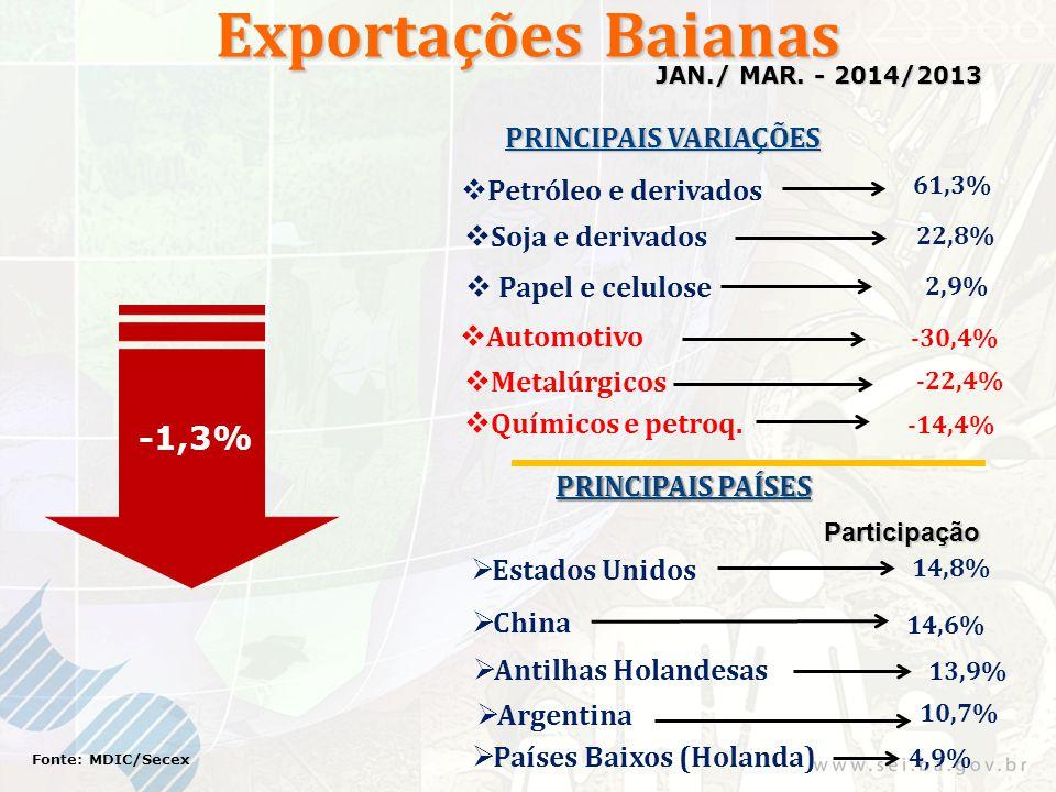 Exportações Baianas -1,3% Fonte: MDIC/Secex JAN./ MAR. - 2014/2013 PRINCIPAIS VARIAÇÕES PRINCIPAIS PAÍSES Participação 14,6% 4,9%  Soja e derivados 