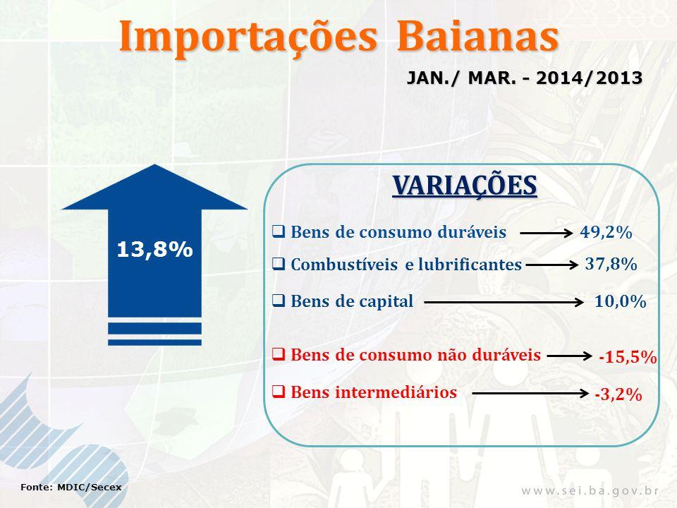 Importações Baianas 13,8% Fonte: MDIC/Secex JAN./ MAR. - 2014/2013 VARIAÇÕES  Bens de consumo não duráveis 10,0% 37,8%  Bens de capital  Combustíve