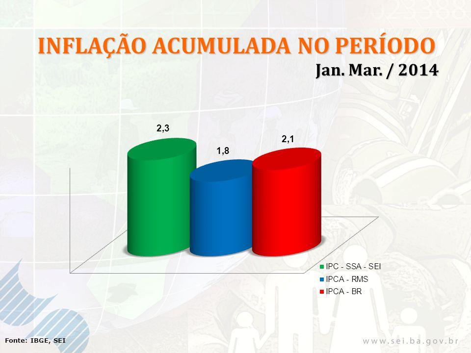 Fonte: IBGE, SEI INFLAÇÃO ACUMULADA NO PERÍODO Jan. Mar. / 2014 Jan. Mar. / 2014