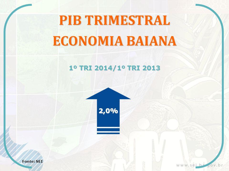 PIB TRIMESTRAL ECONOMIA BAIANA 1º TRI 2014/1º TRI 2013 2,0% Fonte: SEI