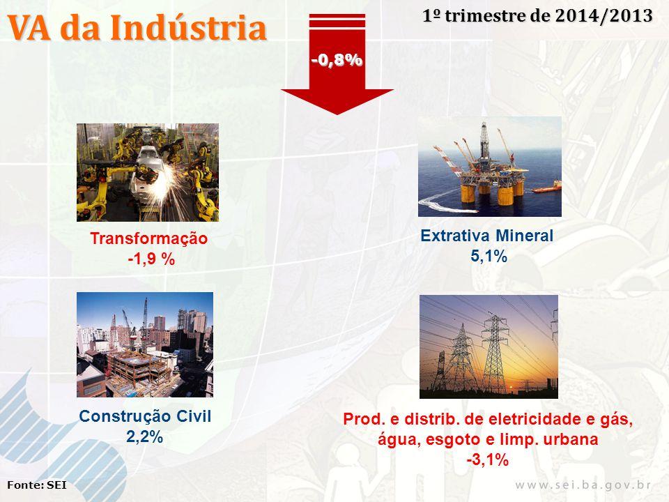 VA da Indústria 1º trimestre de 2014/2013 Fonte: SEI Transformação -1,9 % Extrativa Mineral 5,1% Construção Civil 2,2% Prod. e distrib. de eletricidad