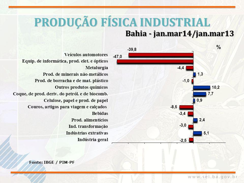 PRODUÇÃO FÍSICA INDUSTRIAL Fonte: IBGE / PIM-PF Bahia - jan.mar14/jan.mar13