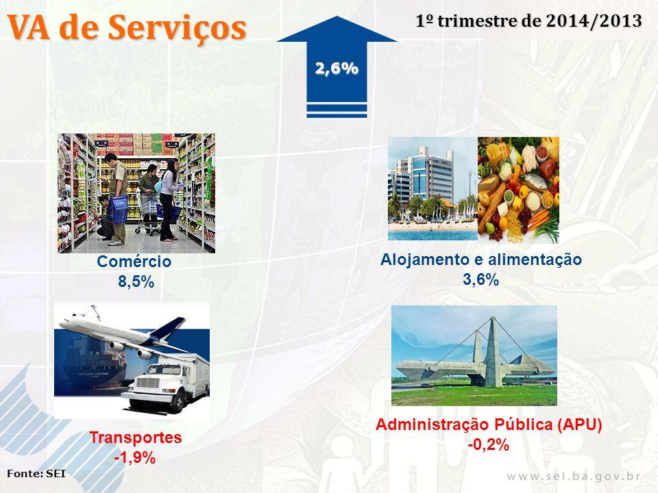 VA de Serviços 1º trimestre de 2014/2013 Fonte: SEI Comércio 8,5% Alojamento e alimentação 3,6% Transportes -1,9% Administração Pública (APU) -0,2% 2,6%