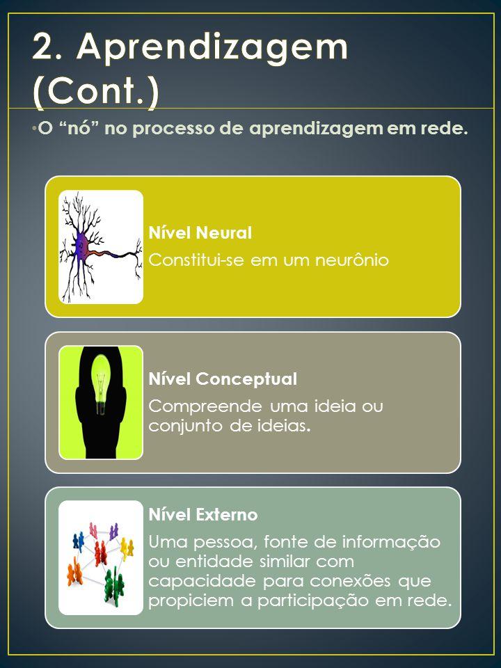 """O """"nó"""" no processo de aprendizagem em rede. Nível Neural Constitui-se em um neurônio Nível Conceptual Compreende uma ideia ou conjunto de ideias. Níve"""