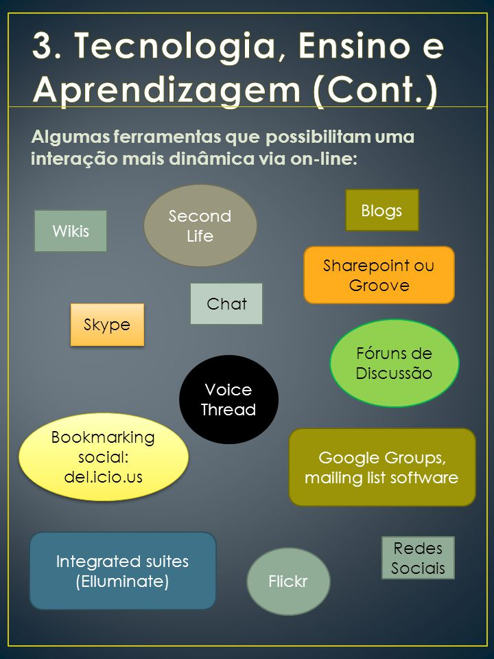 Algumas ferramentas que possibilitam uma interação mais dinâmica via on-line: Blogs Wikis Skype Second Life Voice Thread Integrated suites (Elluminate) Sharepoint ou Groove Flickr Fóruns de Discussão Chat Google Groups, mailing list software Redes Sociais Bookmarking social: del.icio.us