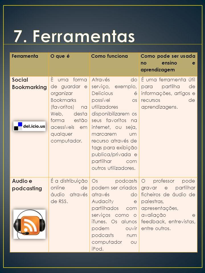 FerramentaO que éComo funciona Como pode ser usada no ensino e aprendizagem Social Bookmarking È uma forma de guardar e organizar Bookmarks (favoritos) na Web, desta forma estão acessíveis em qualquer computador.