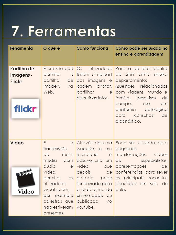 FerramentaO que éComo funciona Como pode ser usada no ensino e aprendizagem Partilha de Imagens - Flickr É um site que permite a partilha de imagens na Web, Os utilizadores fazem o upload das imagens e podem anotar, partilhar e discutir as fotos.