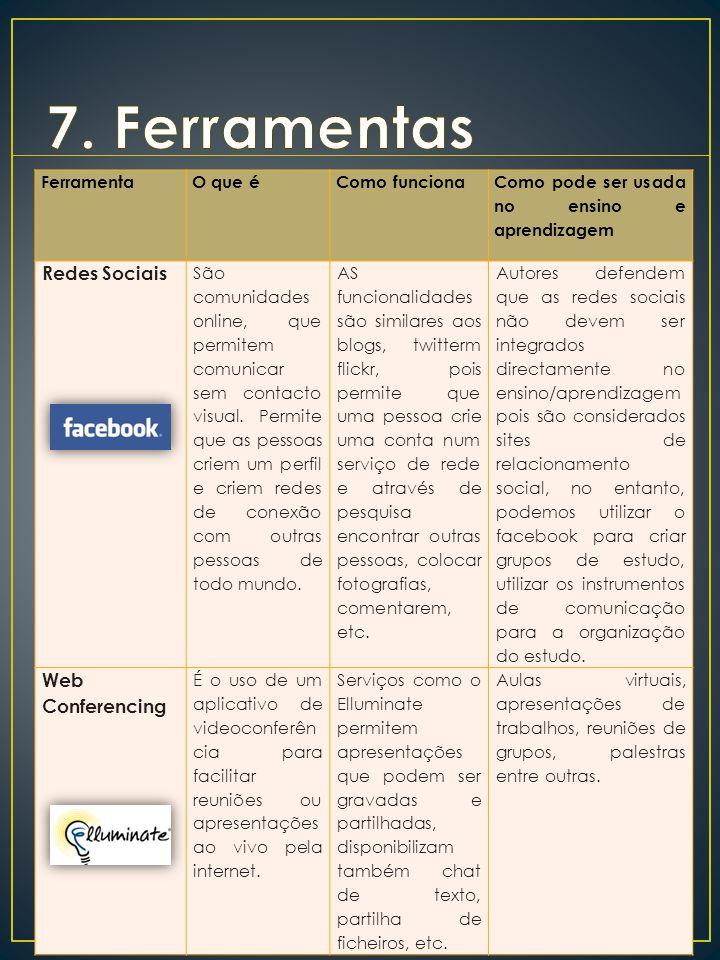 FerramentaO que éComo funciona Como pode ser usada no ensino e aprendizagem Redes Sociais São comunidades online, que permitem comunicar sem contacto visual.