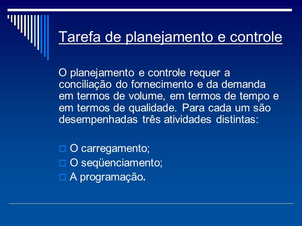 Tarefa de planejamento e controle O planejamento e controle requer a conciliação do fornecimento e da demanda em termos de volume, em termos de tempo