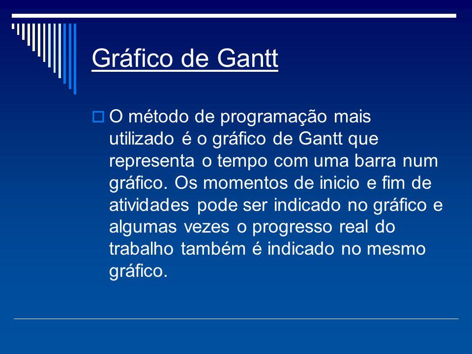 Gráfico de Gantt  O método de programação mais utilizado é o gráfico de Gantt que representa o tempo com uma barra num gráfico. Os momentos de inicio