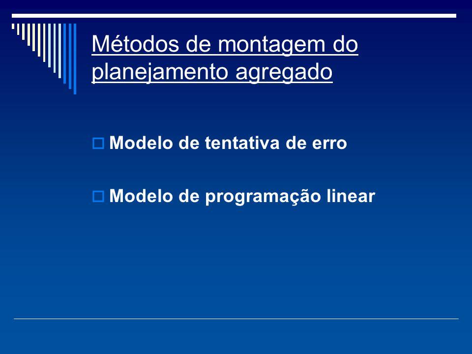 Métodos de montagem do planejamento agregado  Modelo de tentativa de erro  Modelo de programação linear
