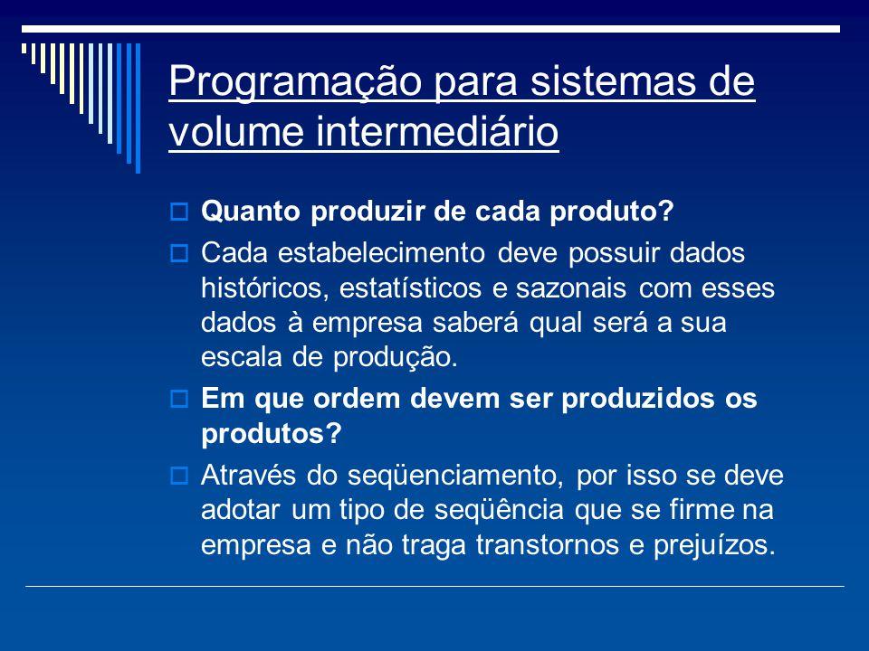 Programação para sistemas de volume intermediário  Quanto produzir de cada produto?  Cada estabelecimento deve possuir dados históricos, estatístico