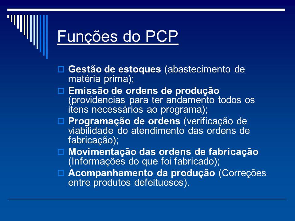 Funções do PCP  Gestão de estoques (abastecimento de matéria prima);  Emissão de ordens de produção (providencias para ter andamento todos os itens