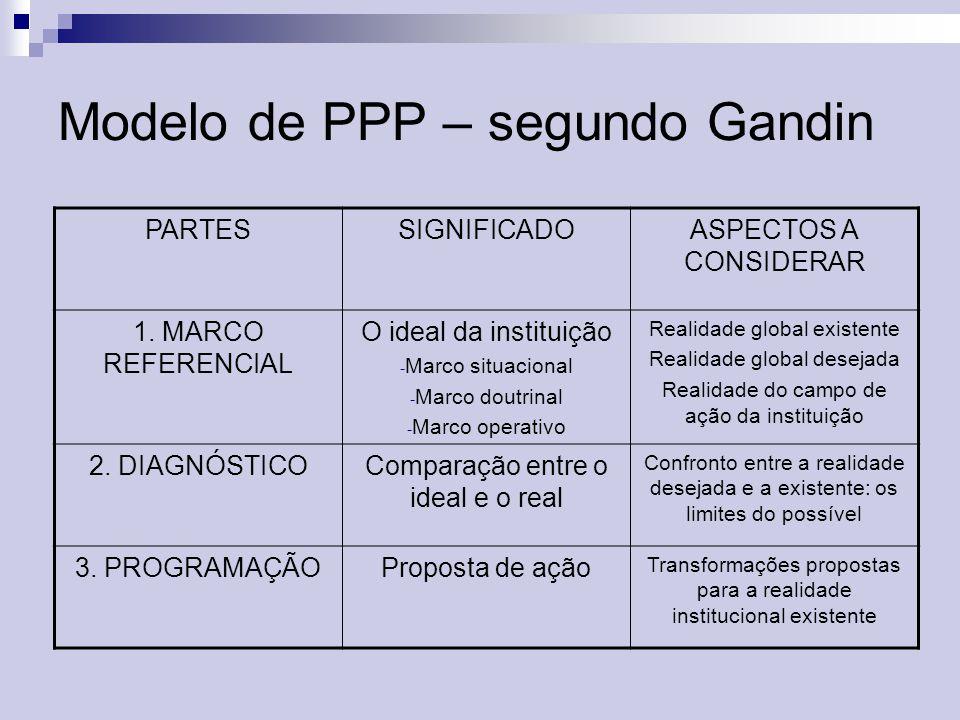 Modelo de PPP – segundo Gandin PARTESSIGNIFICADOASPECTOS A CONSIDERAR 1. MARCO REFERENCIAL O ideal da instituição - Marco situacional - Marco doutrina