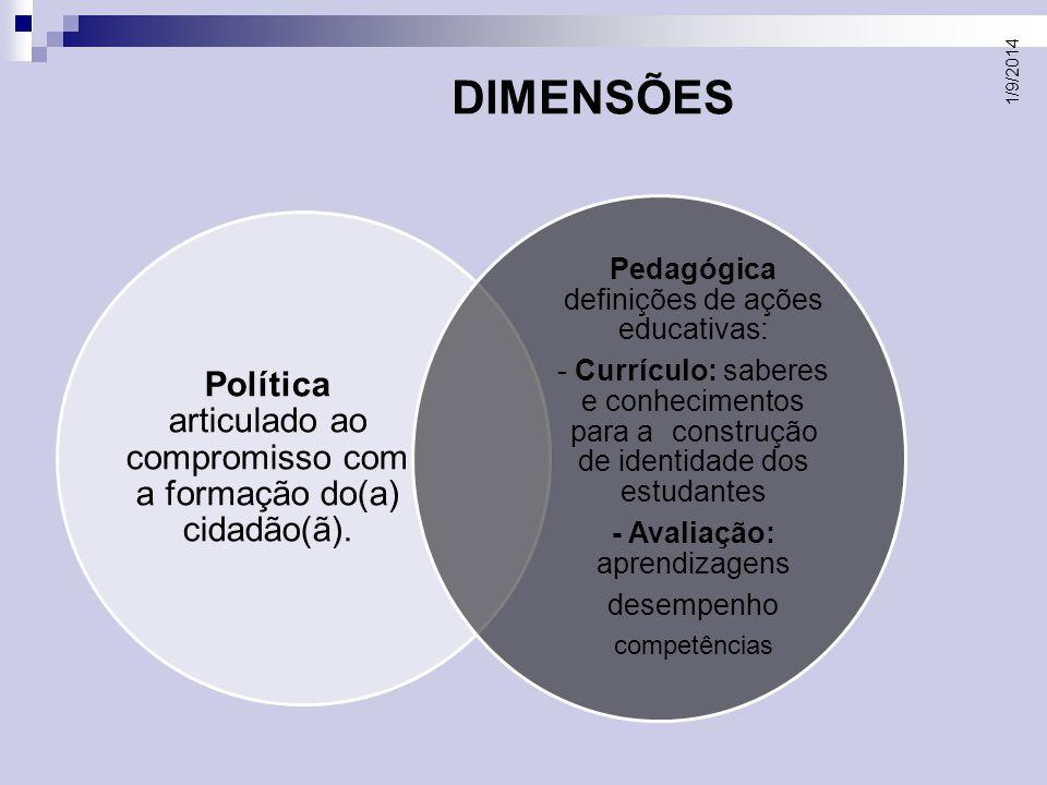 DIMENSÕES Política articulado ao compromisso com a formação do(a) cidadão(ã). Pedagógica definições de ações educativas: - Currículo: saberes e conhec