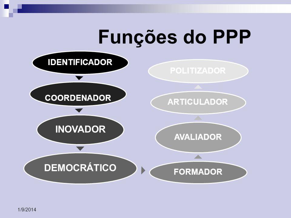 Funções do PPP IDENTIFICADOR COORDENADOR INOVADOR DEMOCRÁTICO FORMADOR AVALIADOR ARTICULADOR POLITIZADOR 1/9/2014