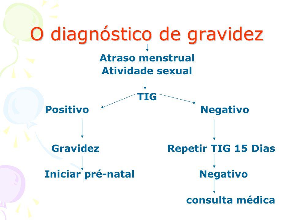 O diagnóstico de gravidez Atraso menstrual Atividade sexual TIG Positivo Negativo Gravidez Repetir TIG 15 Dias Iniciar pré-natal Negativo consulta méd