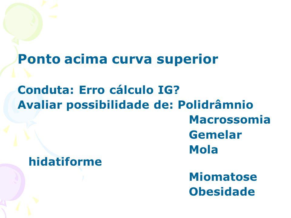 Ponto acima curva superior Conduta: Erro cálculo IG? Avaliar possibilidade de: Polidrâmnio Macrossomia Gemelar Mola hidatiforme Miomatose Obesidade