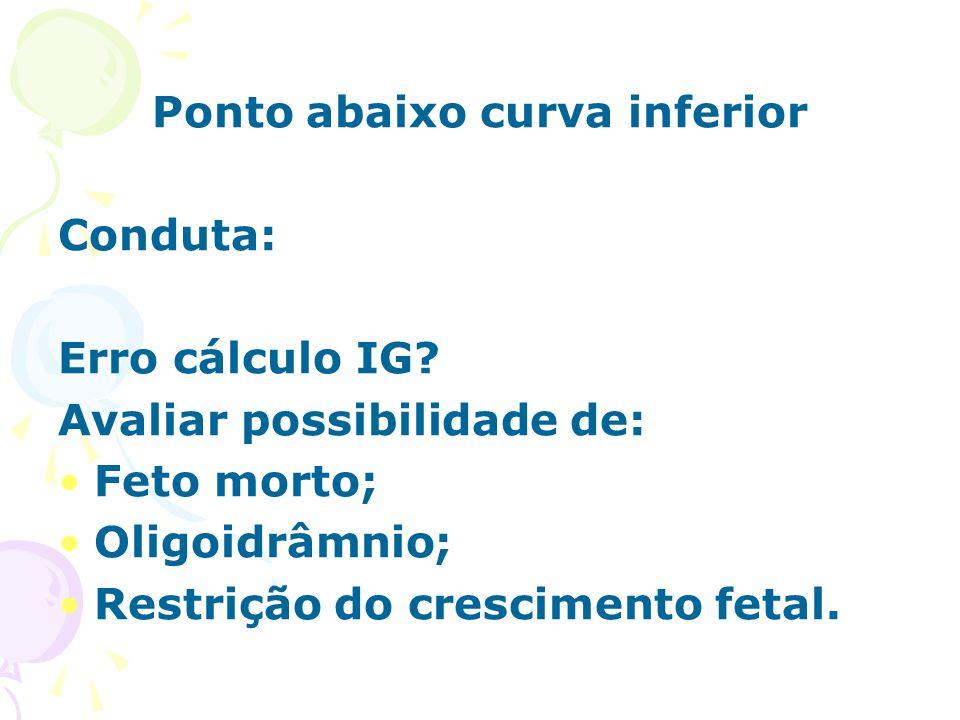 Ponto abaixo curva inferior Conduta: Erro cálculo IG? Avaliar possibilidade de: Feto morto; Oligoidrâmnio; Restrição do crescimento fetal.