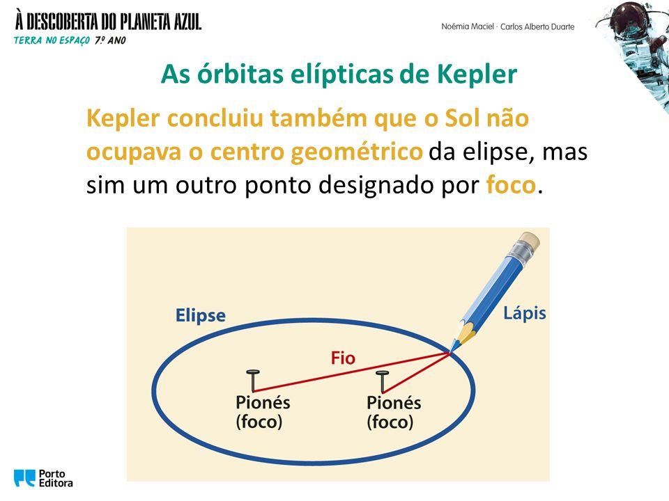 Kepler concluiu também que o Sol não ocupava o centro geométrico da elipse, mas sim um outro ponto designado por foco.