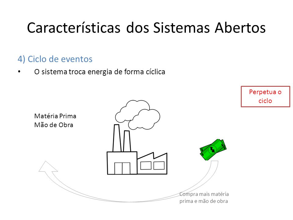 Características dos Sistemas Abertos 4) Ciclo de eventos O sistema troca energia de forma cíclica Matéria Prima Mão de Obra Compra mais matéria prima