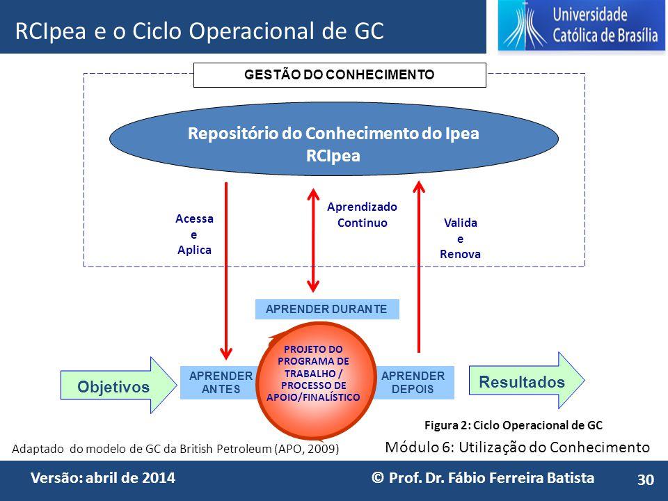 Módulo 6: Utilização do Conhecimento Versão: abril de 2014 © Prof. Dr. Fábio Ferreira Batista Repositório do Conhecimento do Ipea RCIpea APRENDER ANTE