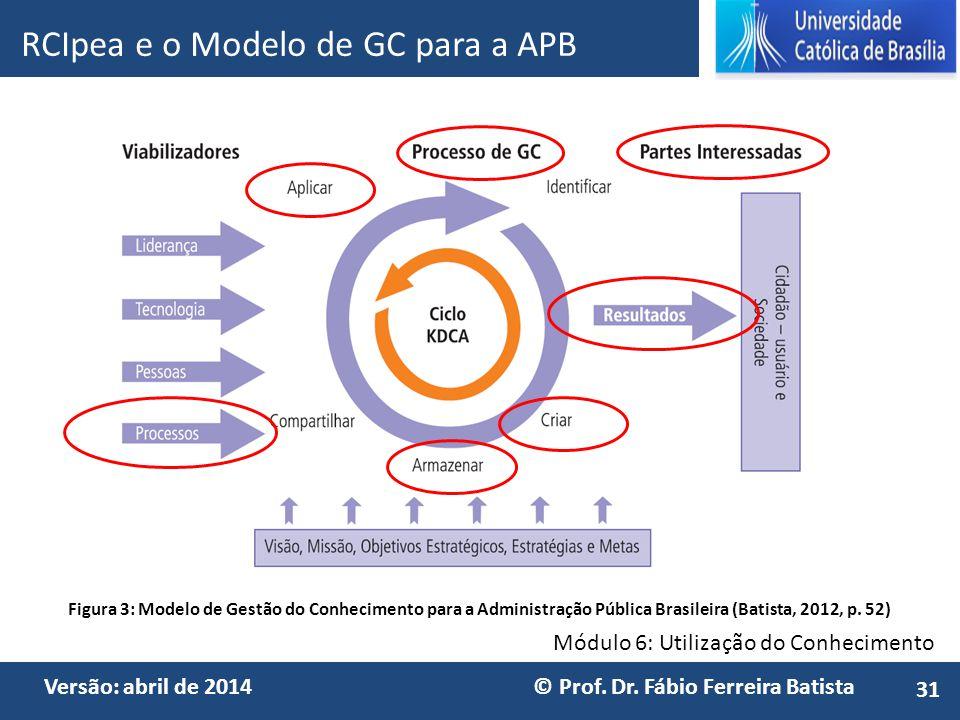 Módulo 6: Utilização do Conhecimento Versão: abril de 2014 © Prof. Dr. Fábio Ferreira Batista RCIpea e o Modelo de GC para a APB 31 Figura 3: Modelo d