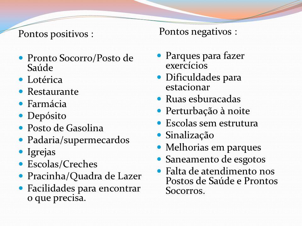 Pontos positivos : Pronto Socorro/Posto de Saúde Lotérica Restaurante Farmácia Depósito Posto de Gasolina Padaria/supermecardos Igrejas Escolas/Creche