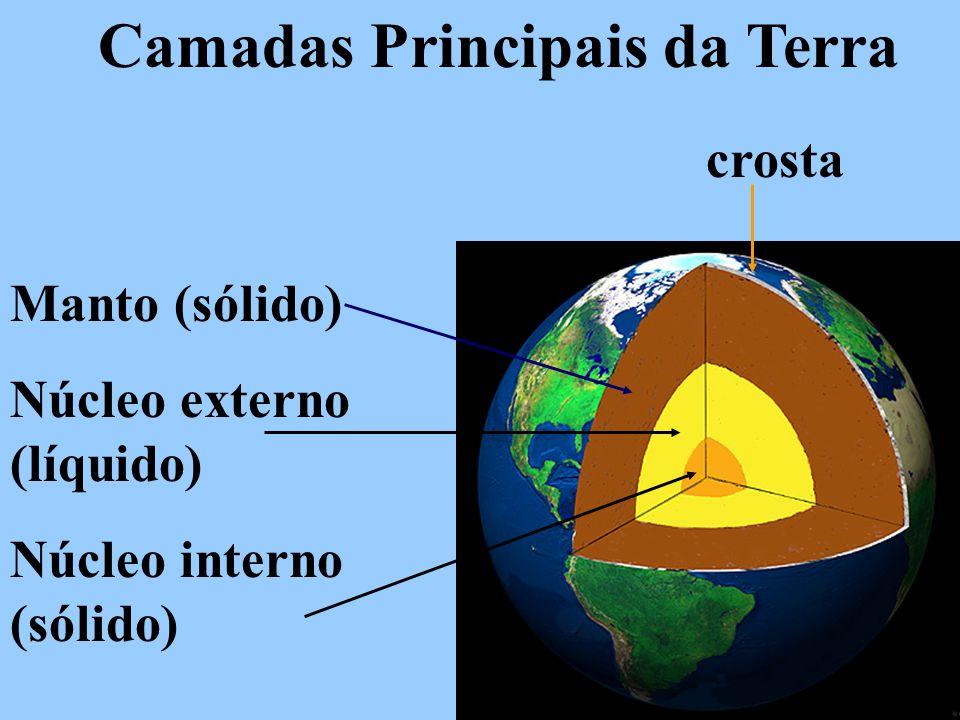 Camadas Principais da Terra crosta Manto (sólido) Núcleo externo (líquido) Núcleo interno (sólido)