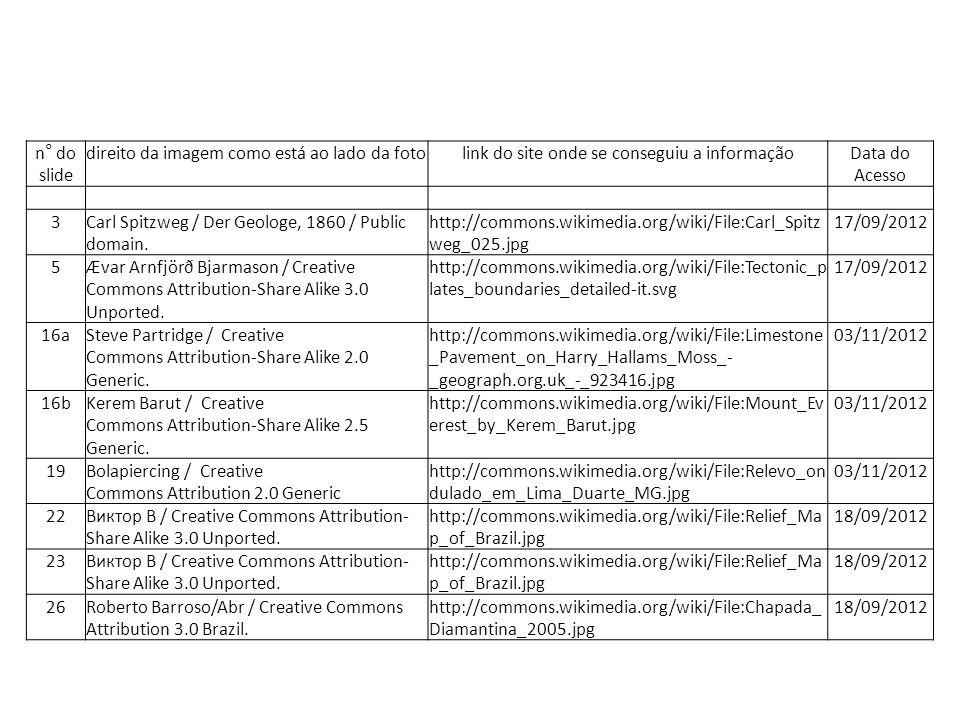 Tabela de Imagens n° do slide direito da imagem como está ao lado da fotolink do site onde se conseguiu a informaçãoData do Acesso 3Carl Spitzweg / Der Geologe, 1860 / Public domain.