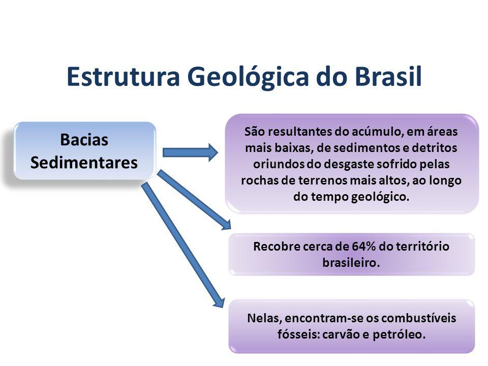 GEOGRAFIA, 7º Ano A estrutura geológica do Brasil e sua relação com a formação do relevo Bacias Sedimentares São resultantes do acúmulo, em áreas mais baixas, de sedimentos e detritos oriundos do desgaste sofrido pelas rochas de terrenos mais altos, ao longo do tempo geológico.