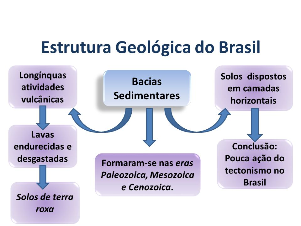 GEOGRAFIA, 7º Ano A estrutura geológica do Brasil e sua relação com a formação do relevo Bacias Sedimentares Formaram-se nas eras Paleozoica, Mesozoica e Cenozoica.