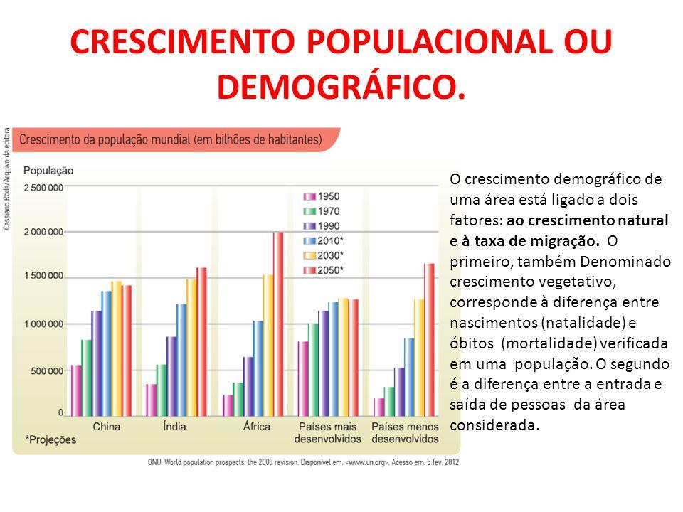 O crescimento demográfico de uma área está ligado a dois fatores: ao crescimento natural e à taxa de migração. O primeiro, também Denominado crescimen