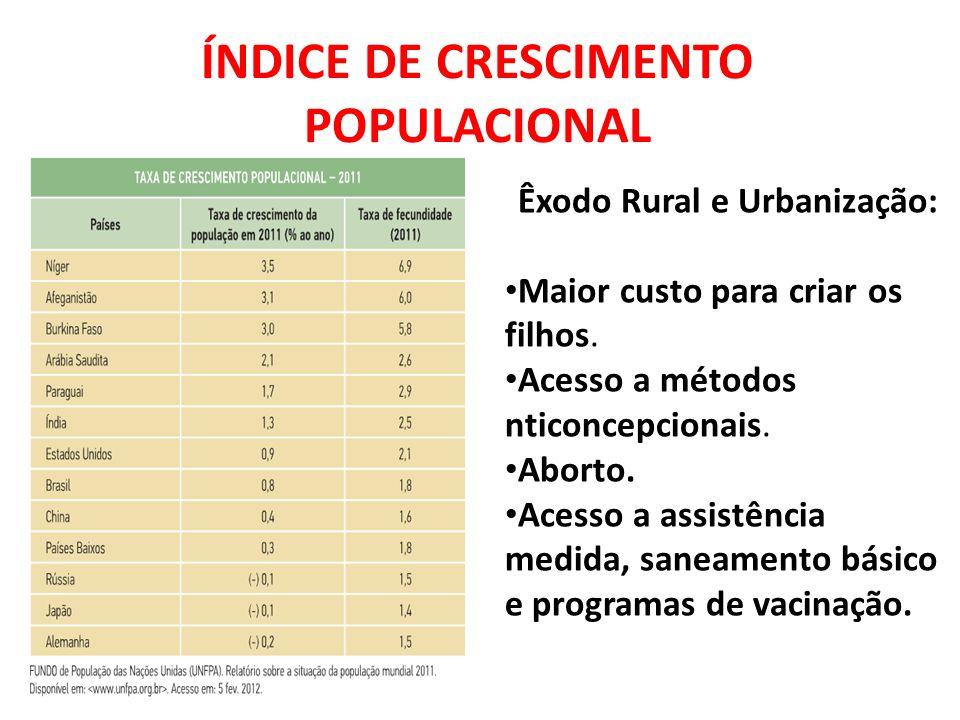 ÍNDICE DE CRESCIMENTO POPULACIONAL Êxodo Rural e Urbanização: Maior custo para criar os filhos. Acesso a métodos nticoncepcionais. Aborto. Acesso a as