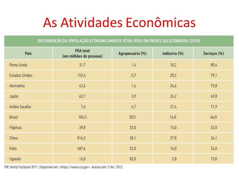 As Atividades Econômicas