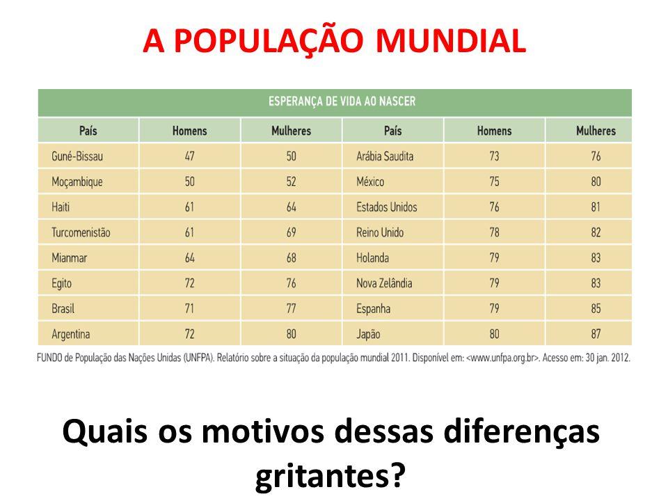 ÍNDICE DE CRESCIMENTO POPULACIONAL Êxodo Rural e Urbanização: Maior custo para criar os filhos.