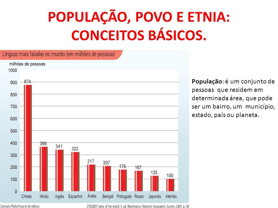 POPULAÇÃO, POVO E ETNIA: CONCEITOS BÁSICOS. População: é um conjunto de pessoas que residem em determinada área, que pode ser um bairro, um município,