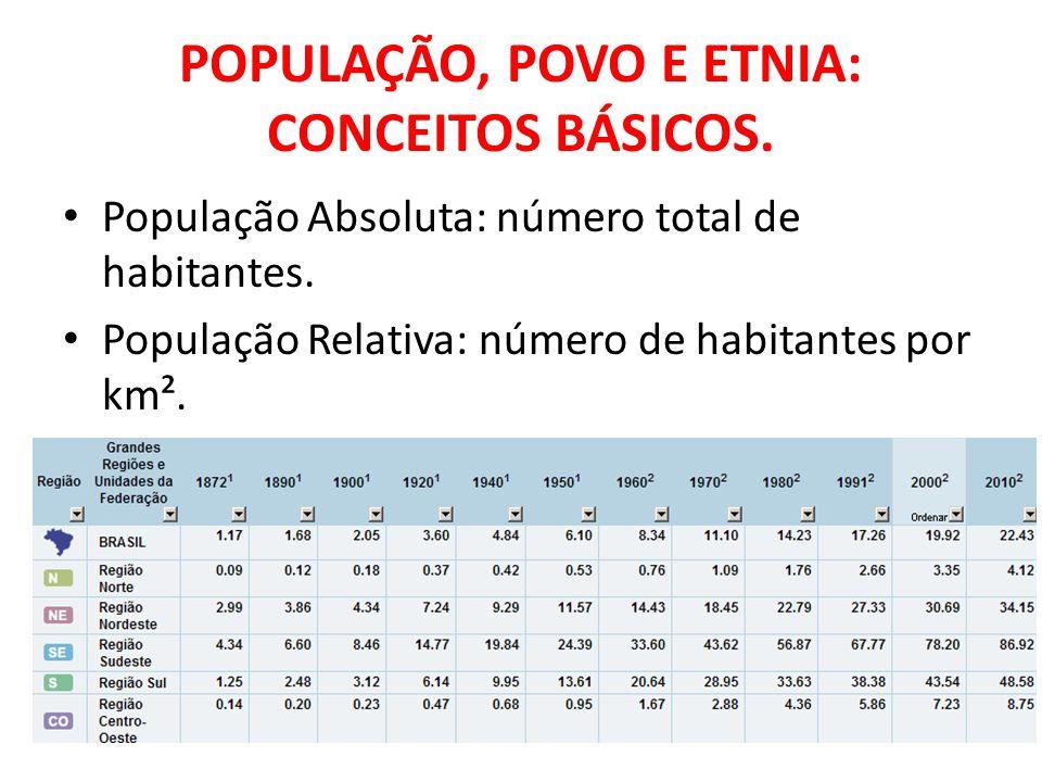 POPULAÇÃO, POVO E ETNIA: CONCEITOS BÁSICOS. Povo Nação Etnia