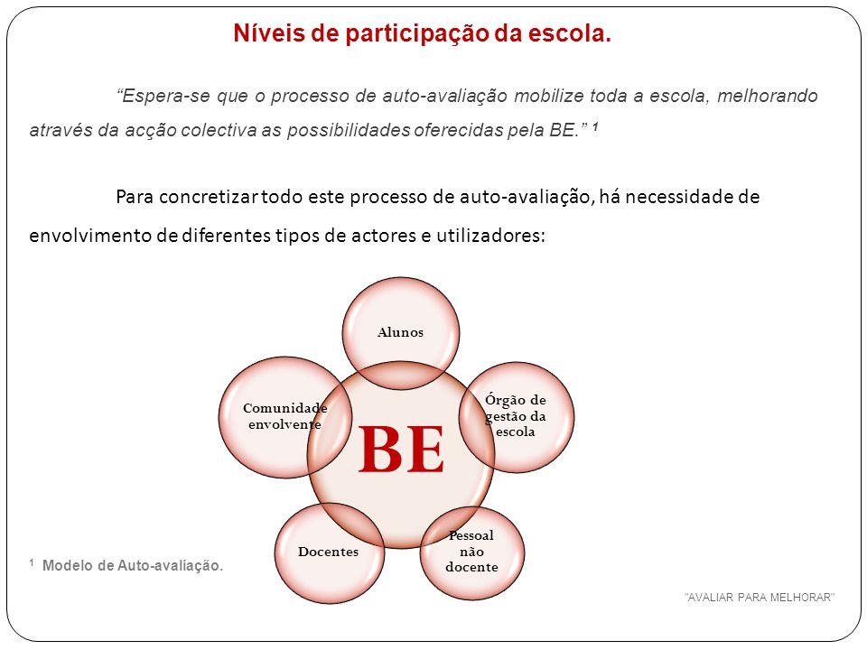 AVALIAR PARA MELHORAR Níveis de participação da escola.