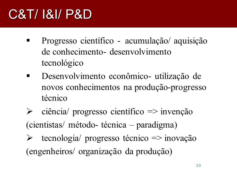 10  Progresso científico - acumulação/ aquisição de conhecimento- desenvolvimento tecnológico  Desenvolvimento econômico- utilização de novos conhecimentos na produção-progresso técnico  ciência/ progresso científico => invenção (cientistas/ método- técnica – paradigma)  tecnologia/ progresso técnico => inovação (engenheiros/ organização da produção) C&T/ I&I/ P&D
