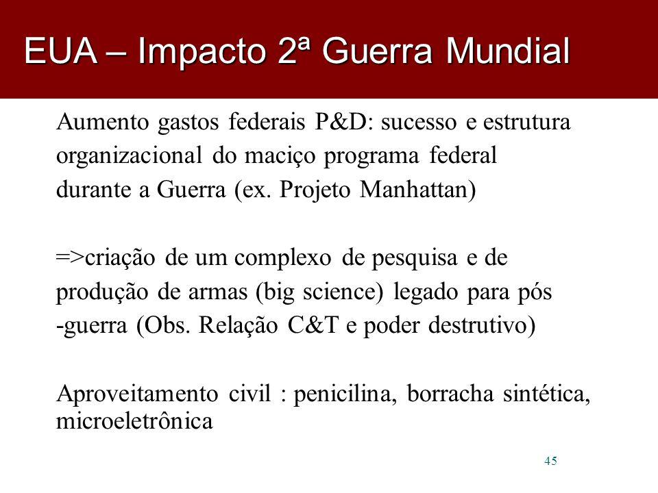 45 Aumento gastos federais P&D: sucesso e estrutura organizacional do maciço programa federal durante a Guerra (ex.