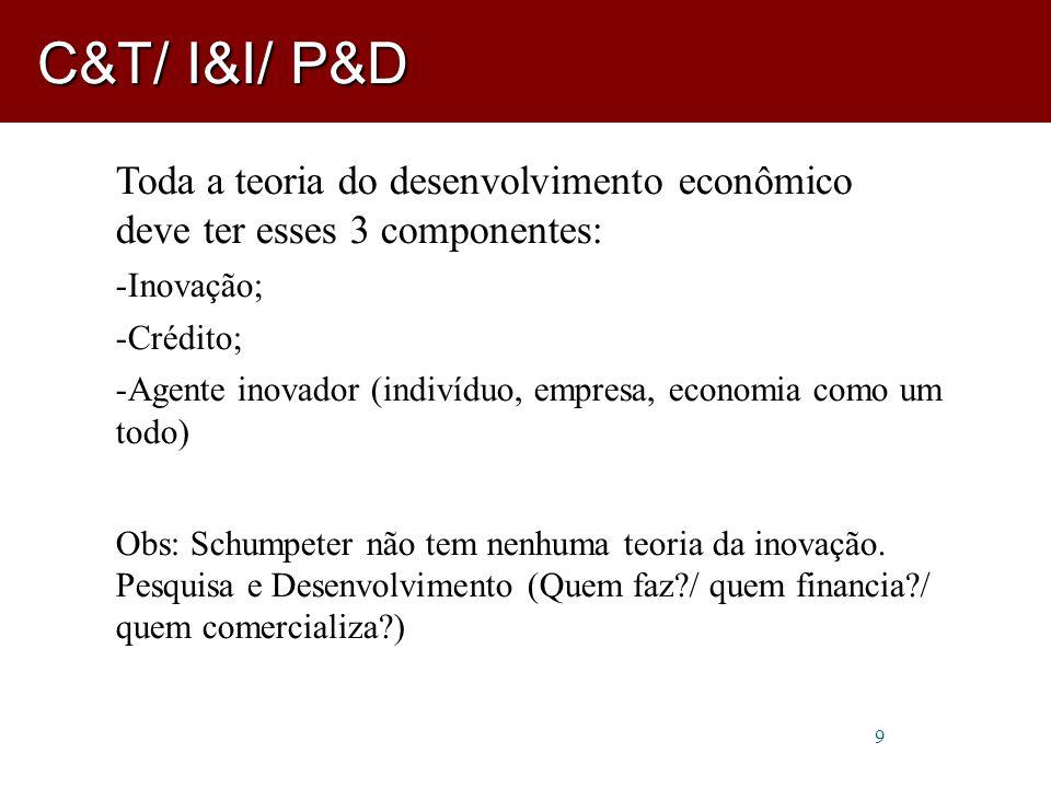 9 Toda a teoria do desenvolvimento econômico deve ter esses 3 componentes: -Inovação; -Crédito; -Agente inovador (indivíduo, empresa, economia como um todo) Obs: Schumpeter não tem nenhuma teoria da inovação.