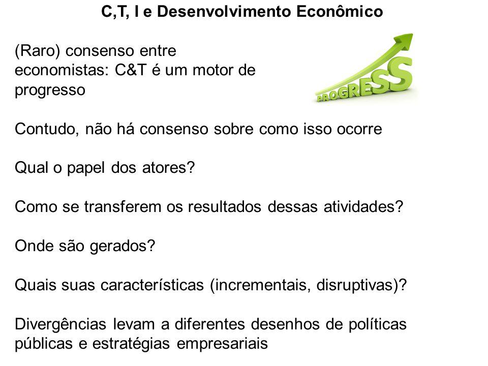 C,T, I e Desenvolvimento Econômico (Raro) consenso entre economistas: C&T é um motor de progresso Contudo, não há consenso sobre como isso ocorre Qual