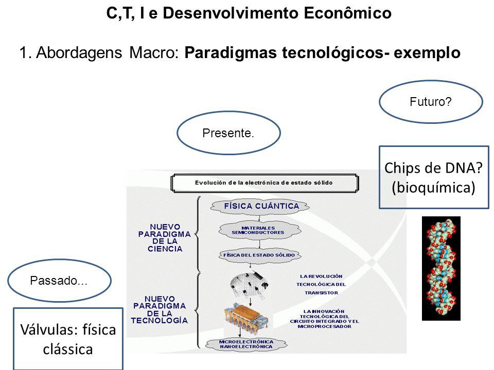 C,T, I e Desenvolvimento Econômico 1. Abordagens Macro: Paradigmas tecnológicos- exemplo Válvulas: física clássica Chips de DNA? (bioquímica) Passado.