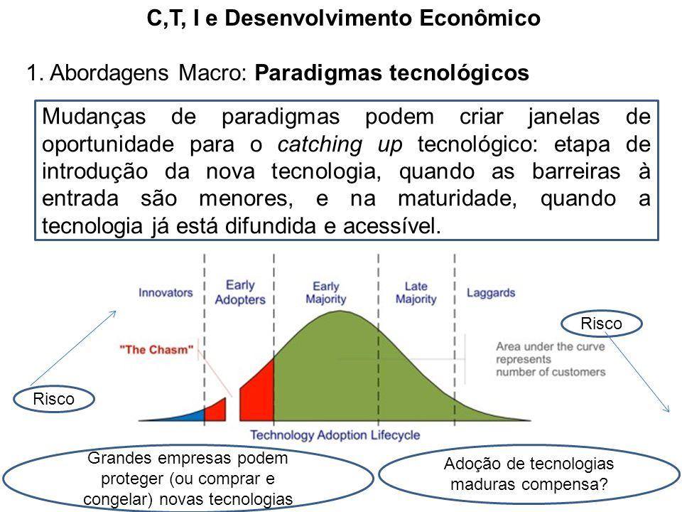C,T, I e Desenvolvimento Econômico 1. Abordagens Macro: Paradigmas tecnológicos Mudanças de paradigmas podem criar janelas de oportunidade para o catc