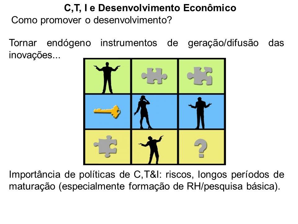 C,T, I e Desenvolvimento Econômico Como promover o desenvolvimento? Tornar endógeno instrumentos de geração/difusão das inovações... Importância de po